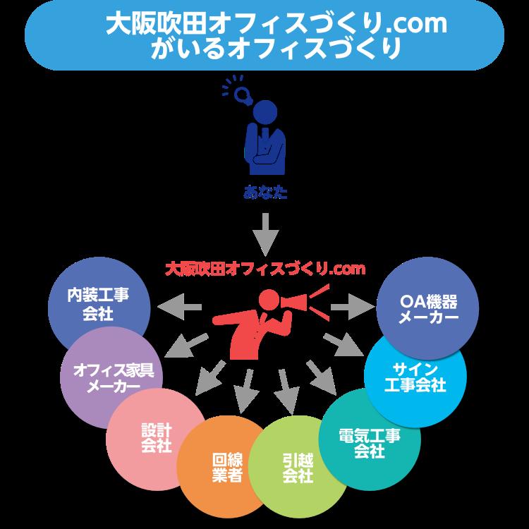 大阪吹田オフィス作り.comのオフィスづくり